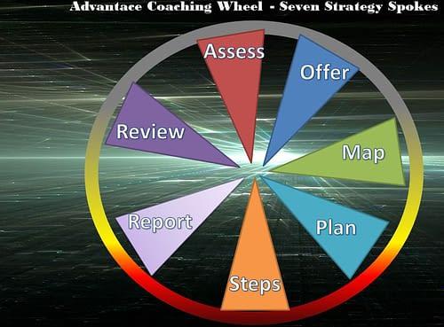 The Advantace Coaching Cycle